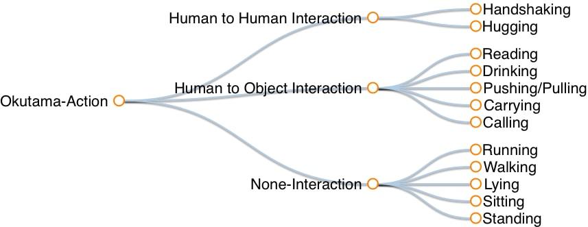 Okutama-Action | Okutama-Action: An Aerial View Video Dataset for
